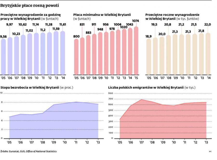 Brytyjskie płace rosną powoli