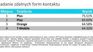 Badanie zdalnych form kontaktu - ranking Telefonia