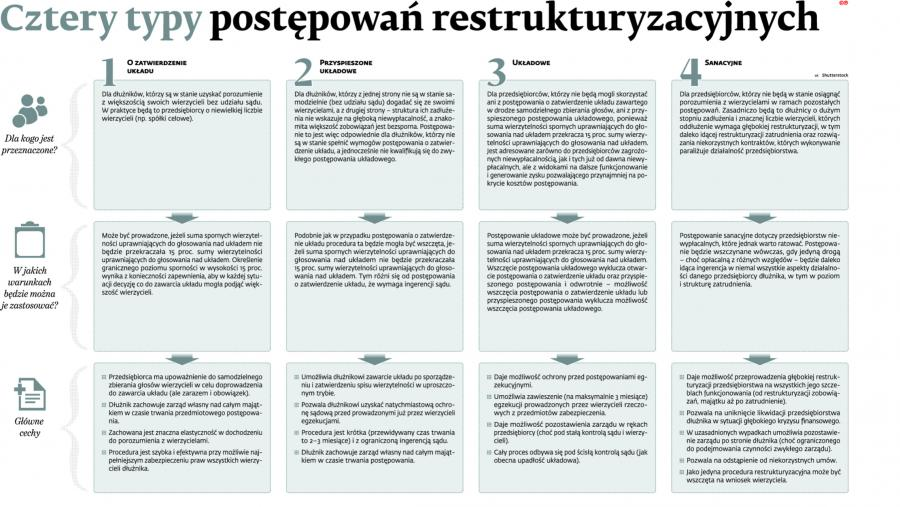 Cztery typy postępowań restrukturyzacyjnych