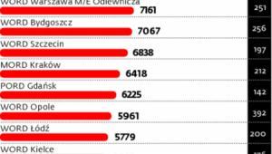 Liczba wszystkich kandydatów zdających na kat. B