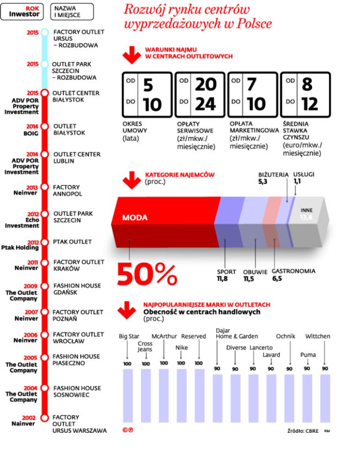 Rozwój rynku centrów wyprzedażowych w Polsce