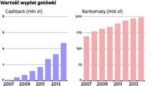 Cashback w Polsce szybko rośnie, ale do wypłaty w bankomatach mu daleko