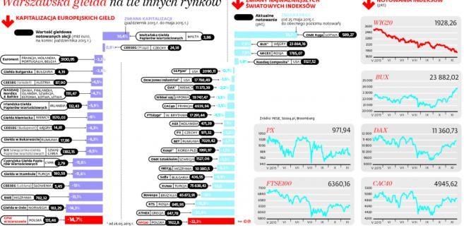 Warszawska giełda na tle innych rynków