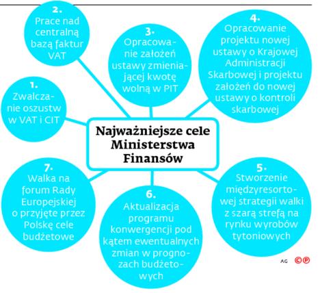 Najważniejsze cele Ministerstwa Finansów