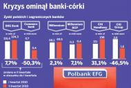Polskie banki coraz silniejsze