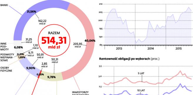 Polskie obligacje zależne do nastrojów na świecie