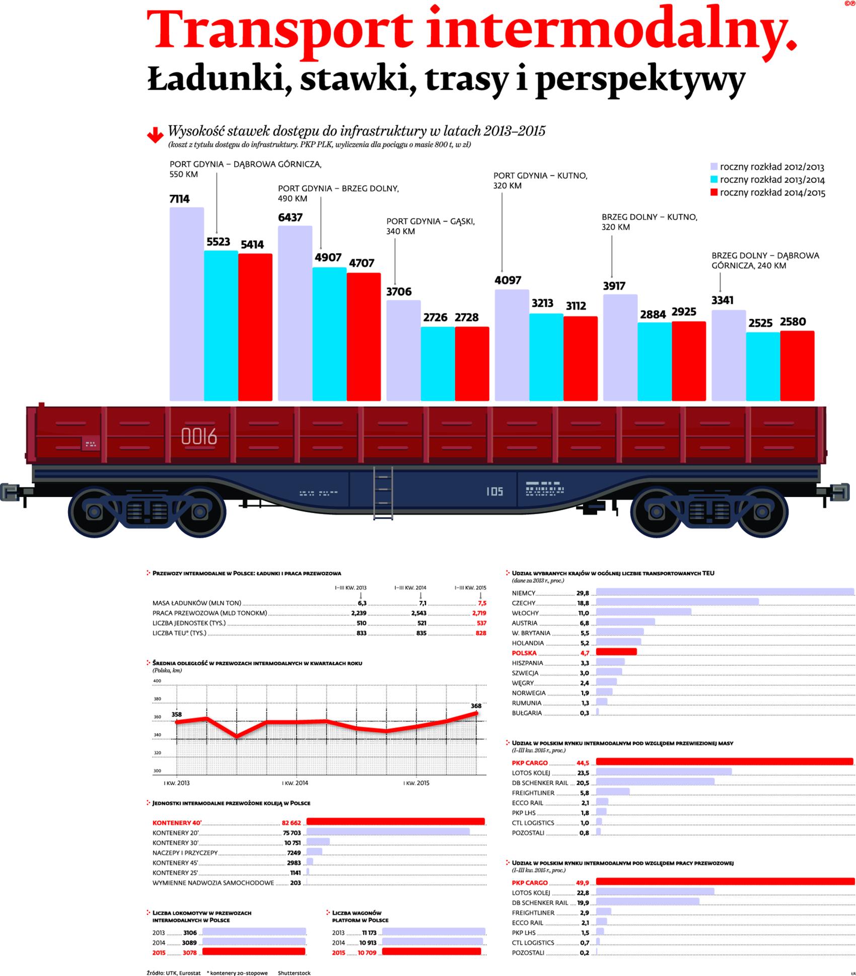 Transport intermodalny, Ładunki, stawki, trasy i perspektywy