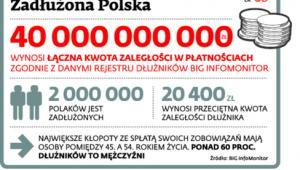 Zadłużona Polska