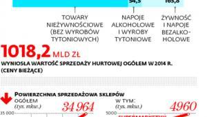 Jak wygląda polski handel