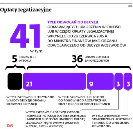 Opłaty legalizacyjne