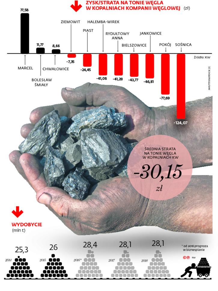 Zysk/strata na tonie węgla w kopalniach kompanii węglowej