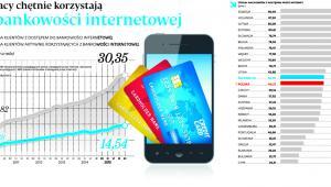 Polacy chętnie korzystają z bankowości internetowej