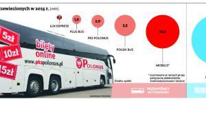 Liczba pasażerów przewiezionych w 2015 r.