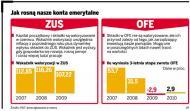 W ZUS i OFE Polacy zebrali na emerytury 2,2 bln zł