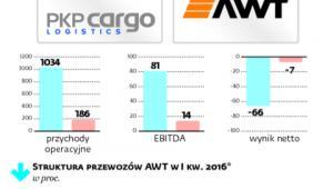 Wyniki PKP Cargo i AWT