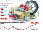 Samochodowe buble zalewają polskie drogi