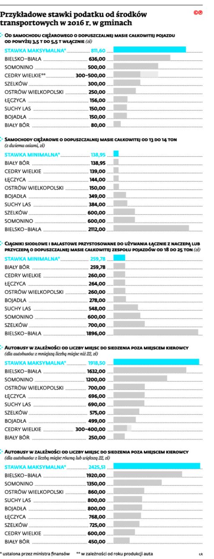 Przykładowe stawki podatku od środków transportowych 2016 r. w gminach