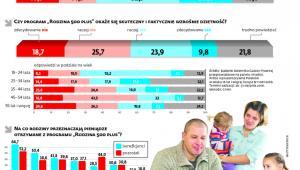 Ponad połowa Polaków pozytywnie ocenia rządowy program