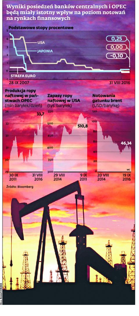 Wyniki posiedzeń banków centralnych i OPEC będą miały istotny wpływ na poziom notowań na rynkach finansowych