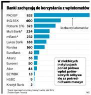 W polskich bankach automat zastąpi kasjerki