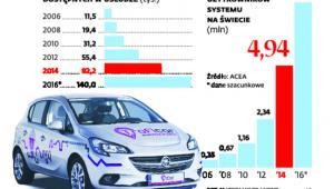 Carsharing w liczbach