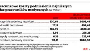 Szacunkowe koszty podniesienia najniższych płac pracowników medycznych (w mln zl)