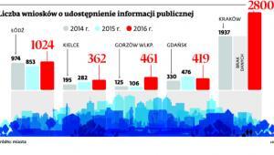 Liczba wniosków o udostępnienie informacji publicznej