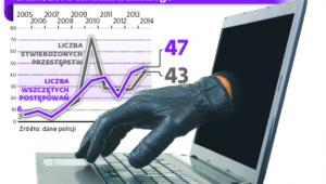 Statystyki dotyczące ścigania przestępstw z art. 269b kodeksu karnego