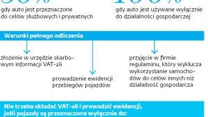 Ile VAT można odliczyć od samochodów osobowych