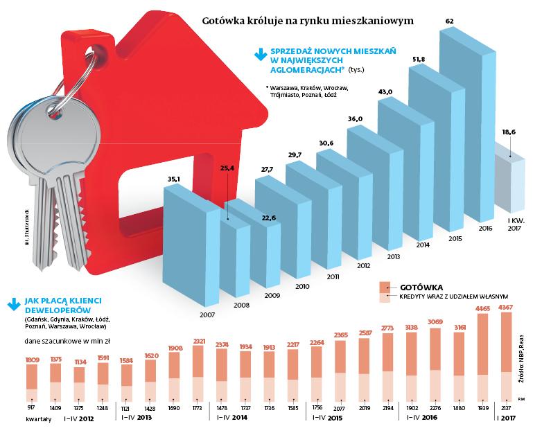 Gotówka króluje na rynku mieszkaniowym