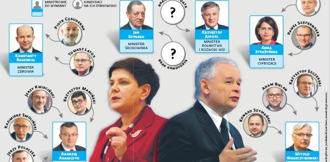 Tasowanie ministrów i ministerstw