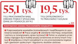 Podstawowe zadania pracowników socjalnych