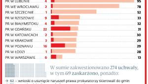 Ile uchwał zakwestionowali prokuratorzy w różnych regionach i ile z nich zaskarżyli do WSA