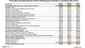 Przeciętne wynagrodzenia wg grup zawodów w paź 2016 r.