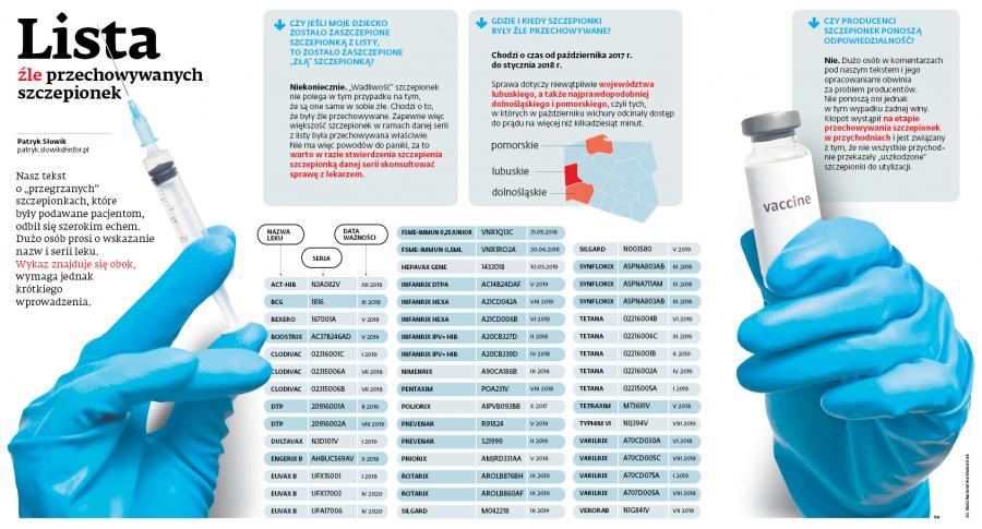 Lista źle przechowywanych szczepionek