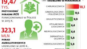 Ambulatoryjna opieka specjalistyczna w liczbach