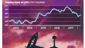 Niespodziewany spadek zapasów ropy podbił notowania