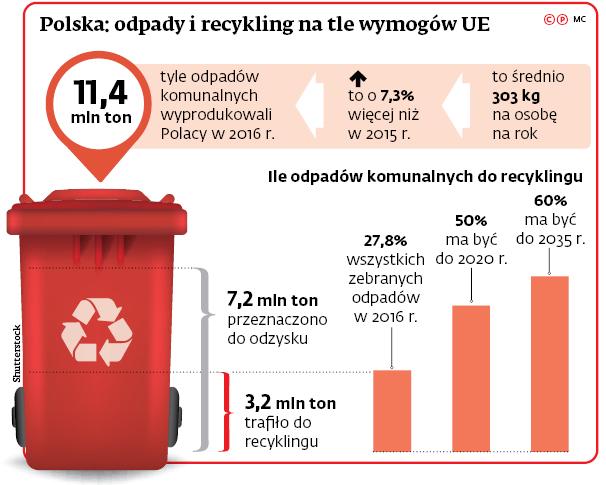 Polska: odpady i recykling na tle wymogów UE