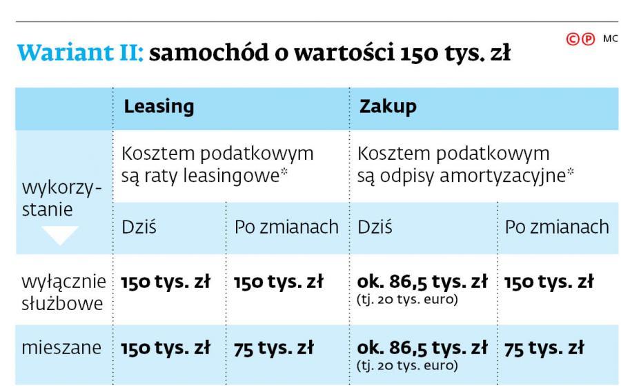 Wariant II: samochód o wartości 150 tys. zł