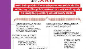 Inwigilacja w Polsce