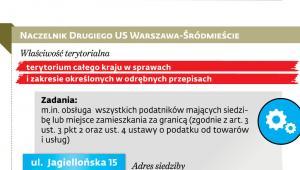 Kłopotliwy urząd skarbowy Warszawa - Śródmieście