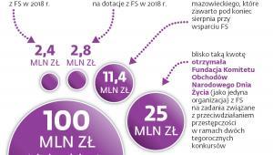 Ostatnie wydatki z Funduszu Sprawiedliwości (FS)