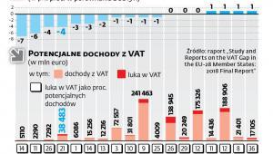 Jak zmniejszano lukę VAT w Europie w 2016 r.