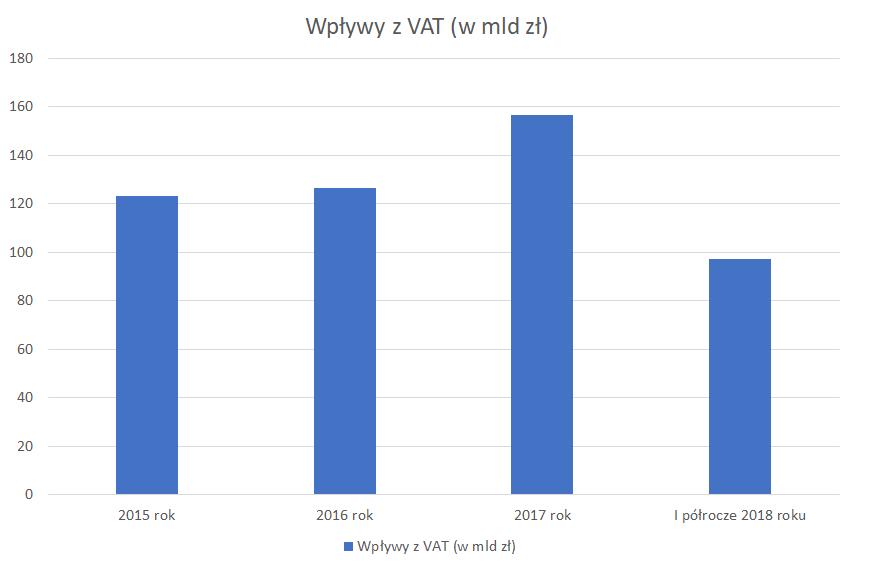 Wpływy z VAT w latach 2015-2018