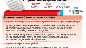 Wybory samorządowe - kandydaci i wyborcy