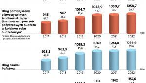 Prognoza dla długu publicznego