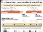 Przy zmianie dostawcy energii rachunki za prąd niższe nawet o kilkanaście procent