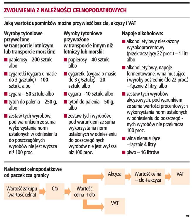 676234c6279e3b Paczki z zagranicy do 150 euro bez cła - Podatki - PIT, CIT, VAT, Ulgi  podatkowe - Najnowsze informacje podatkowe - GazetaPrawna.pl -