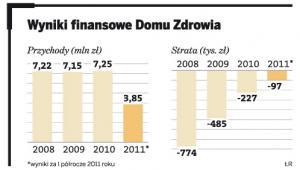 Wyniki finansowe Domu Zdrowia