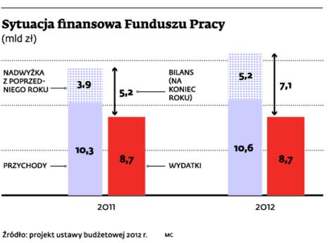 Sytuacja finansowa Funduszu Pracy